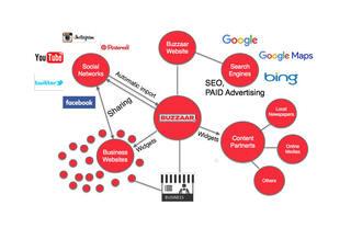 10130buzzaar network